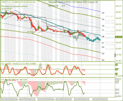 usd-jpy-28-12-2010.png
