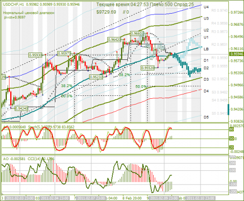 USDCHF-10022011.png