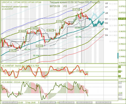 USDCHF-14022011.png