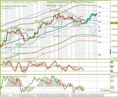 USDCHF-15022011.png