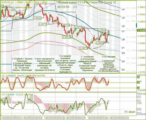 EUR-USD-15022011.png