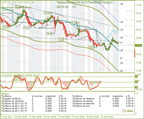 DXY-21032011.png