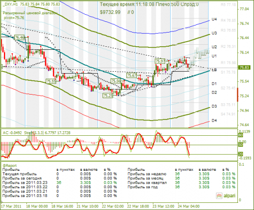 DXY-24-03-2011.png