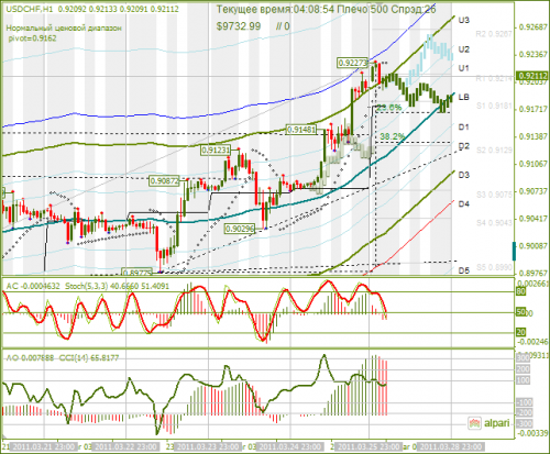 USDCHF-28032011.png