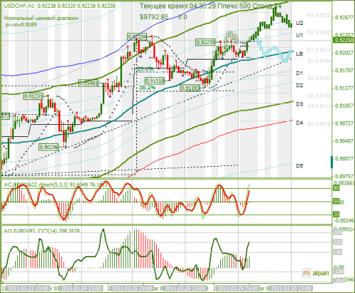 USDCHF-30032011.png