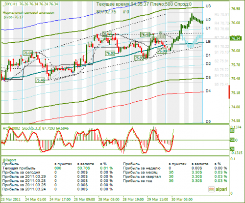 DXY-30032011.png