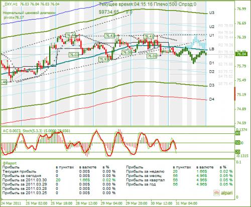 DXY-31032011.png