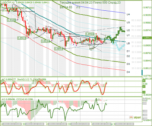 USDCHF-18042011.png