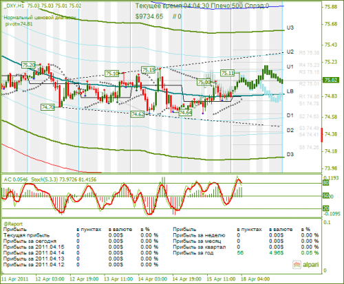 DXY-18042011.png