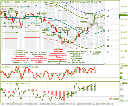 EUR-USD-20_04_2011.png
