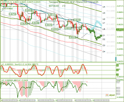 USDCHF-05052011.png