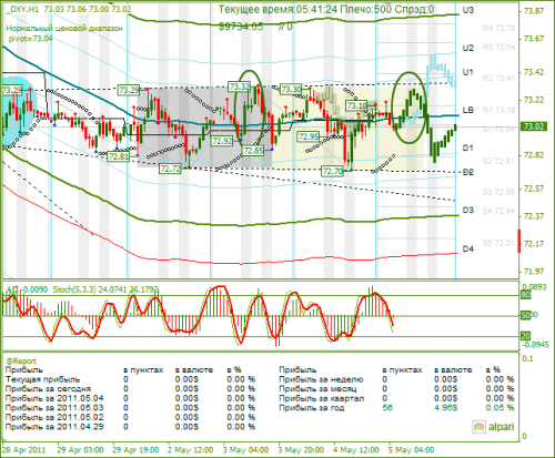 DXY-05052011.png