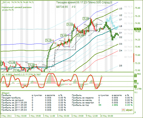 DXY-10052011.png