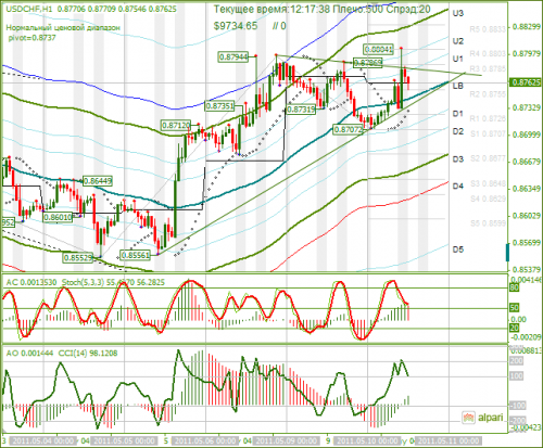 USDCHF-10_05_2011.png
