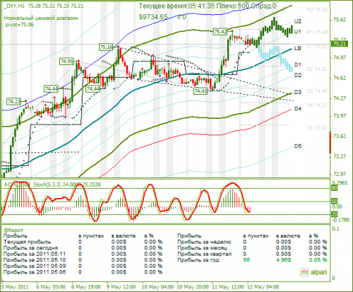DXY-12052011.png
