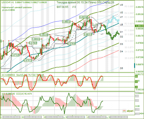 USDCHF-13052011.png