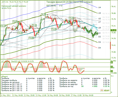 DXY-18052011.png