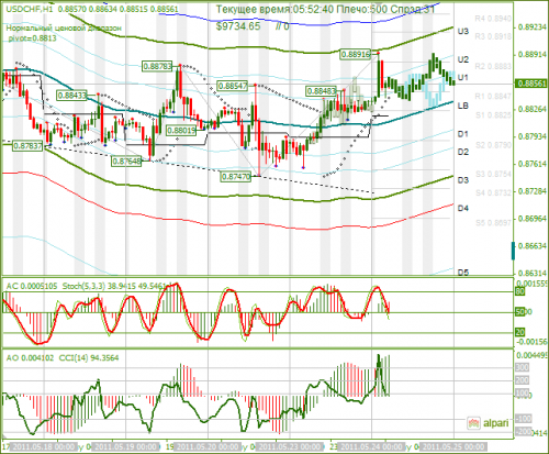 USDCHF-24052011.png