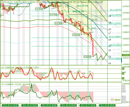 USDCHF-27052011.png