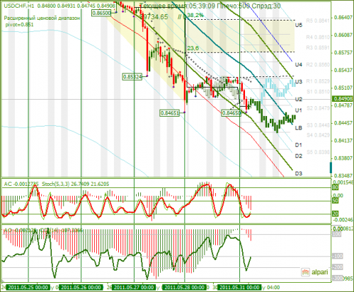 USDCHF-31052011.png