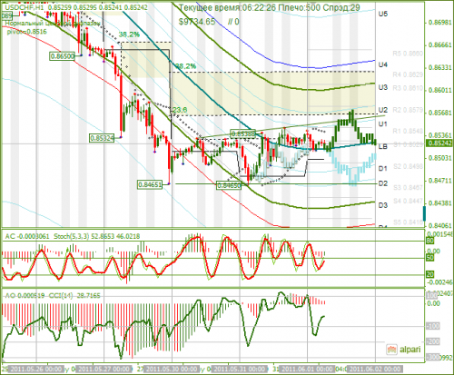 USDCHF-01062011.png