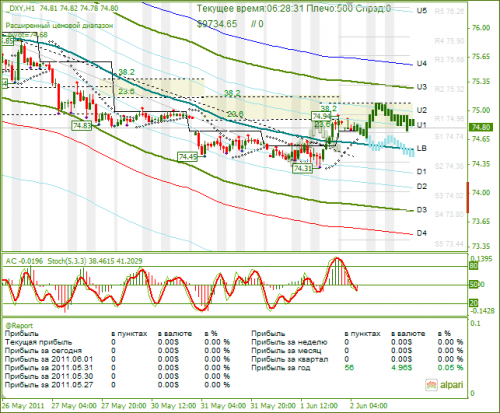 DXY-02062011.png