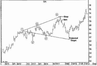 Форекс Стратегия Волны Вульфа, Wolfe Waves